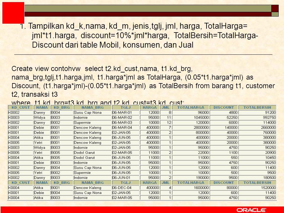 58 Create view contohvw select t2.kd_cust,nama, t1.kd_brg, nama_brg,tglj,t1.harga,jml, t1.harga*jml as TotalHarga, (0.05*t1.harga*jml) as Discount, (t1.harga*jml)-(0.05*t1.harga*jml) as TotalBersih from barang t1, customer t2, transaksi t3 where t1.kd_brg=t3.kd_brg and t2.kd_cust=t3.kd_cust; 1.