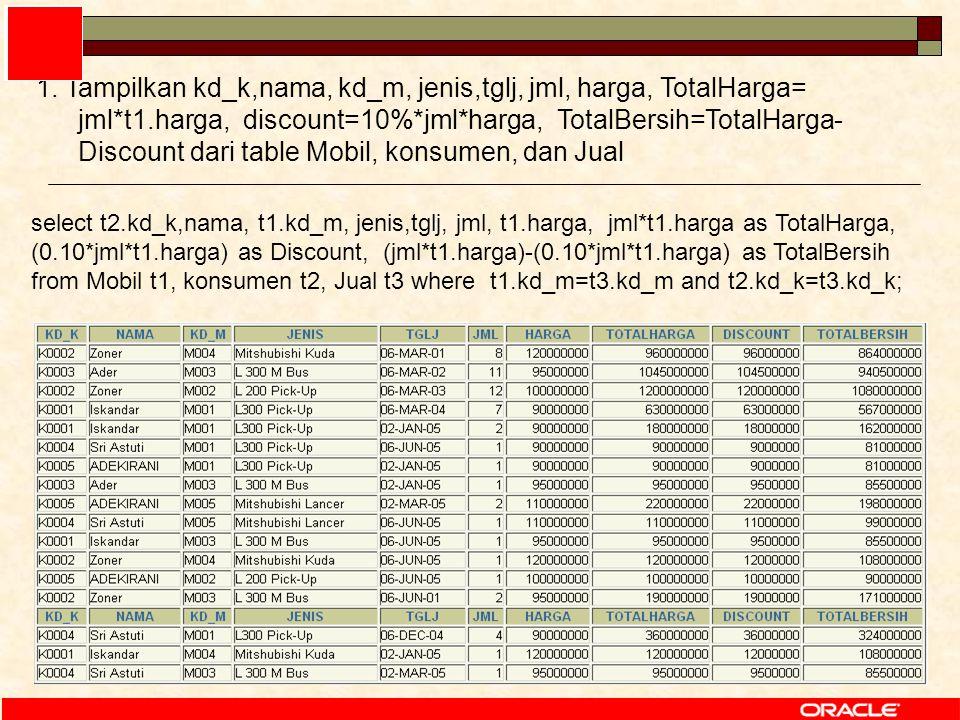 62 select t2.kd_k,nama, t1.kd_m, jenis,tglj, jml, t1.harga, jml*t1.harga as TotalHarga, (0.10*jml*t1.harga) as Discount, (jml*t1.harga)-(0.10*jml*t1.harga) as TotalBersih from Mobil t1, konsumen t2, Jual t3 where t1.kd_m=t3.kd_m and t2.kd_k=t3.kd_k; 1.
