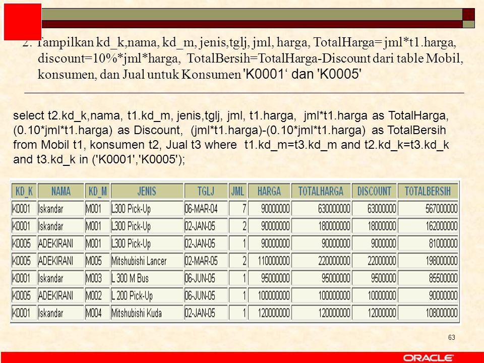 63 select t2.kd_k,nama, t1.kd_m, jenis,tglj, jml, t1.harga, jml*t1.harga as TotalHarga, (0.10*jml*t1.harga) as Discount, (jml*t1.harga)-(0.10*jml*t1.harga) as TotalBersih from Mobil t1, konsumen t2, Jual t3 where t1.kd_m=t3.kd_m and t2.kd_k=t3.kd_k and t3.kd_k in ( K0001 , K0005 ); 2.