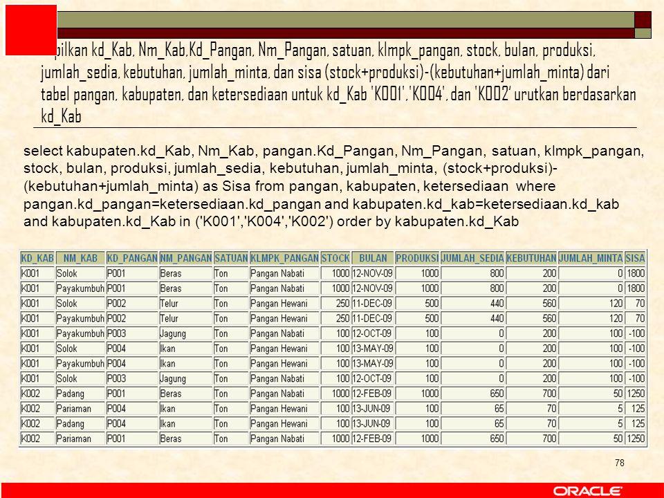 78 select kabupaten.kd_Kab, Nm_Kab, pangan.Kd_Pangan, Nm_Pangan, satuan, klmpk_pangan, stock, bulan, produksi, jumlah_sedia, kebutuhan, jumlah_minta, (stock+produksi)- (kebutuhan+jumlah_minta) as Sisa from pangan, kabupaten, ketersediaan where pangan.kd_pangan=ketersediaan.kd_pangan and kabupaten.kd_kab=ketersediaan.kd_kab and kabupaten.kd_Kab in ( K001 , K004 , K002 ) order by kabupaten.kd_Kab 1.