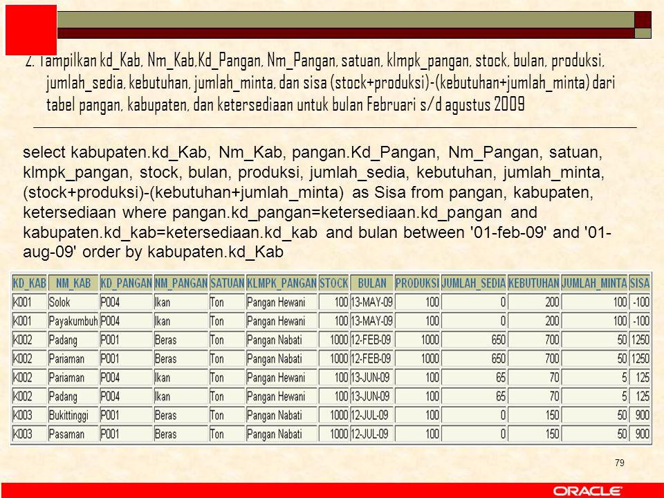79 select kabupaten.kd_Kab, Nm_Kab, pangan.Kd_Pangan, Nm_Pangan, satuan, klmpk_pangan, stock, bulan, produksi, jumlah_sedia, kebutuhan, jumlah_minta,