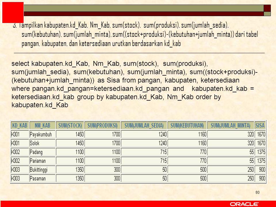 80 select kabupaten.kd_Kab, Nm_Kab, sum(stock), sum(produksi), sum(jumlah_sedia), sum(kebutuhan), sum(jumlah_minta), sum((stock+produksi)- (kebutuhan+jumlah_minta)) as Sisa from pangan, kabupaten, ketersediaan where pangan.kd_pangan=ketersediaan.kd_pangan and kabupaten.kd_kab = ketersediaan.kd_kab group by kabupaten.kd_Kab, Nm_Kab order by kabupaten.kd_Kab 3.