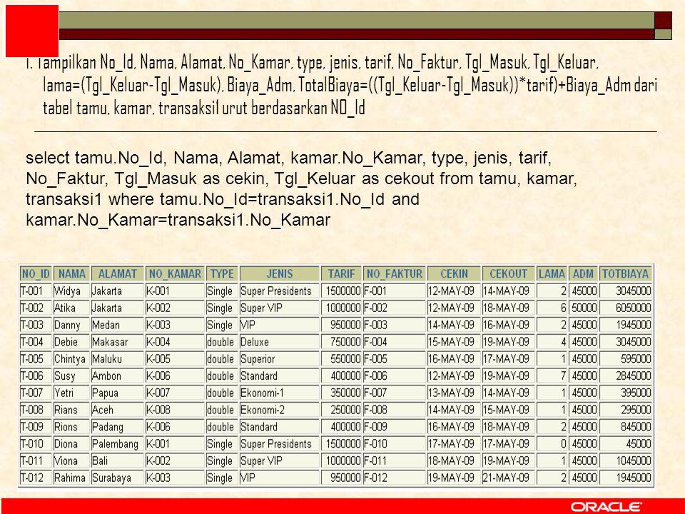 82 select tamu.No_Id, Nama, Alamat, kamar.No_Kamar, type, jenis, tarif, No_Faktur, Tgl_Masuk as cekin, Tgl_Keluar as cekout from tamu, kamar, transaksi1 where tamu.No_Id=transaksi1.No_Id and kamar.No_Kamar=transaksi1.No_Kamar 1.