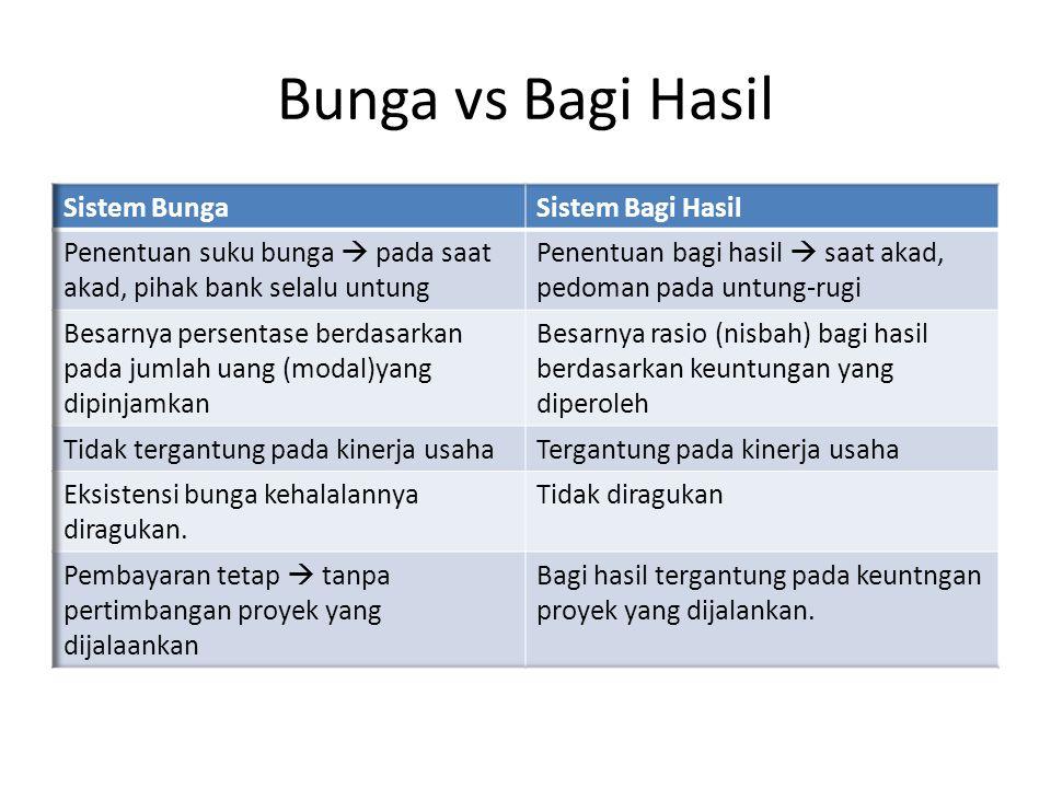 Bunga vs Bagi Hasil