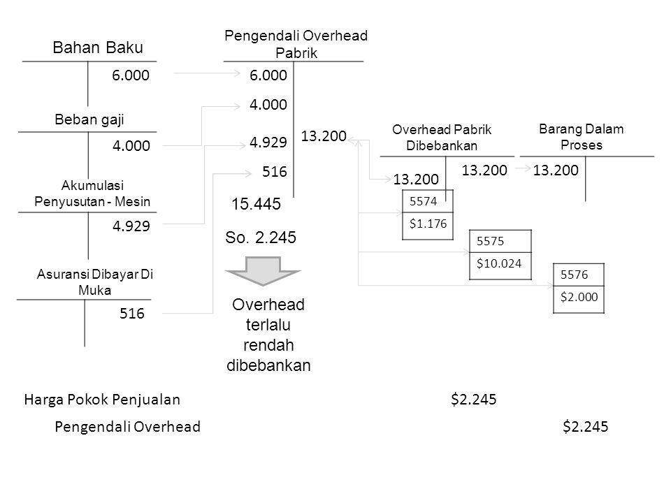 Akuntansi untuk Barang Jadi dan Produk yg Dijual Rayburn menyelesaikan pesanan no.