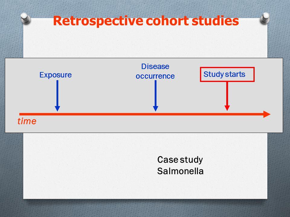 Retrospective cohort studies Exposure time Disease occurrence Case study Salmonella Study starts