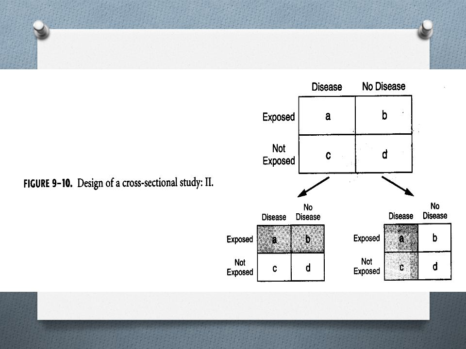 Study Design Exposure (Risk Factor) Disease (Outcome) + ++ + + _ _
