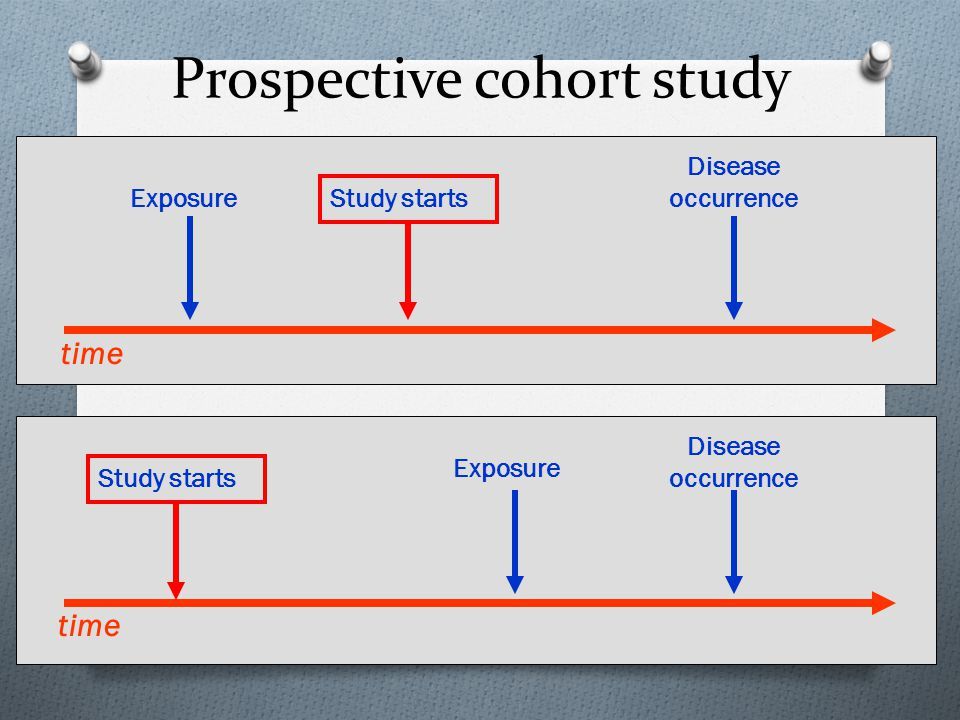 """Timeframe of Studies O Retrospective Study - """"to look back"""", looks back in time to study events that have already occurred time Study begins here"""