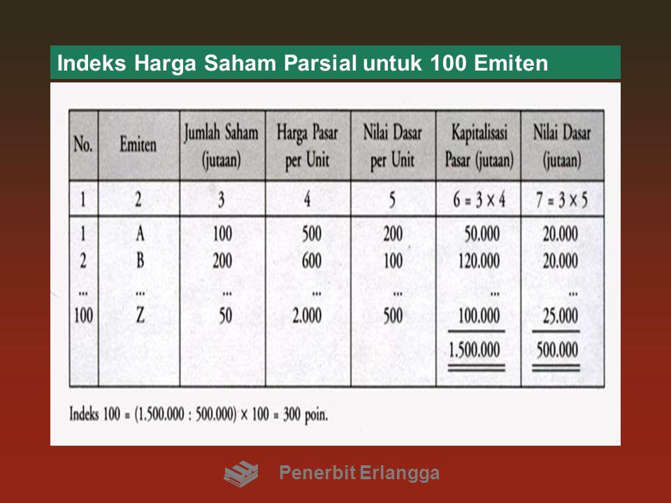 Indeks Harga Saham Parsial untuk 100 Emiten