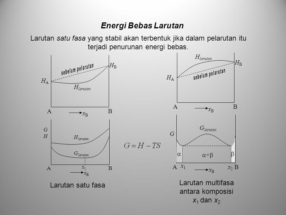 Larutan satu fasa yang stabil akan terbentuk jika dalam pelarutan itu terjadi penurunan energi bebas. HBHB HAHA AB xBxB H larutan HBHB HAHA AB xBxB GH