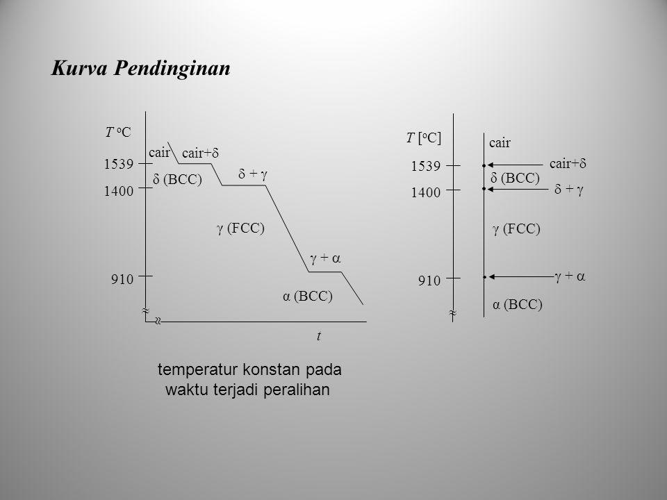 Kurva Pendinginan α (BCC) γ (FCC) δ (BCC) cair 910 1400 1539 T oCT oC   t cair+   +   +  α (BCC) γ (FCC) δ (BCC) cair 910 1400 1539 T [ o C] 