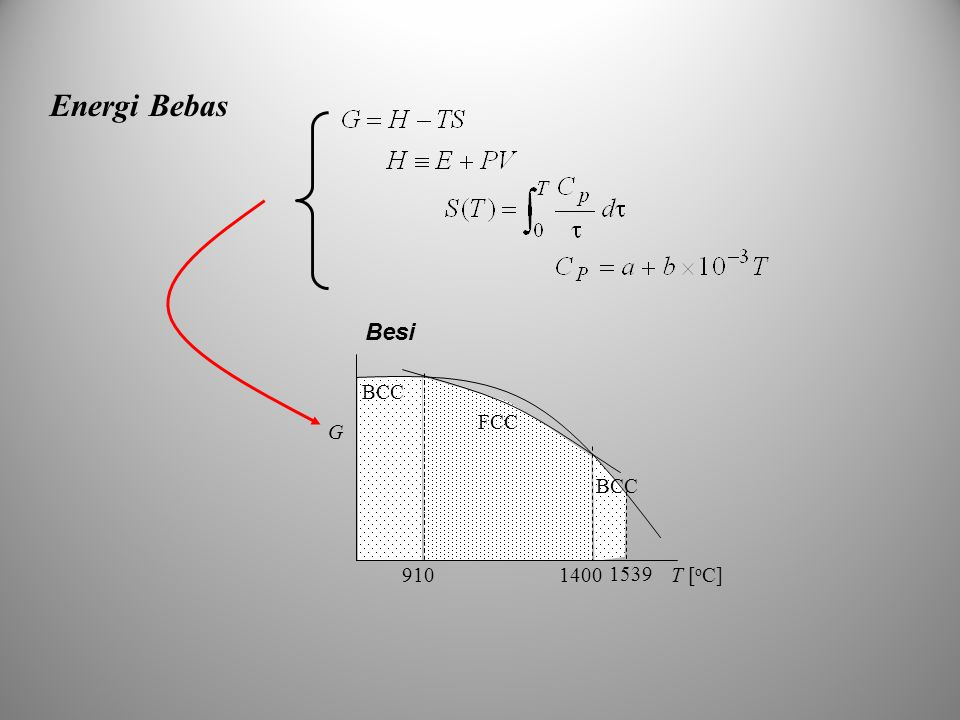 Energi Bebas FCC BCC T [ o C]9101400 1539 G Besi