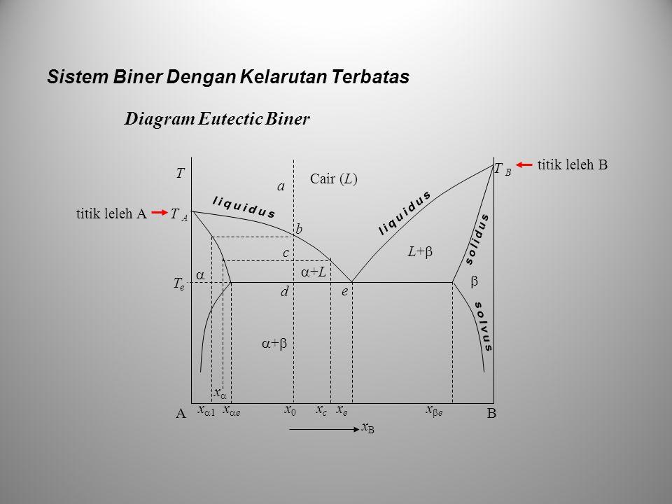 Sistem Biner Dengan Kelarutan Terbatas Diagram Eutectic Biner titik leleh A a b AB xBxB   TeTe ++ +L+L Cair (L) L+  c d x  1 x  e x 0 x c x