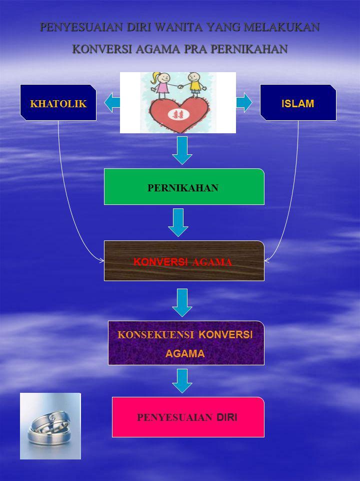PENYESUAIAN DIRI WANITA YANG MELAKUKAN KONVERSI AGAMA PRA PERNIKAHAN ISLAM KHATOLIK PERNIKAHAN KONVERSI AGAMA KONSEKUENSI KONVERSI AGAMA PENYESUAIAN D