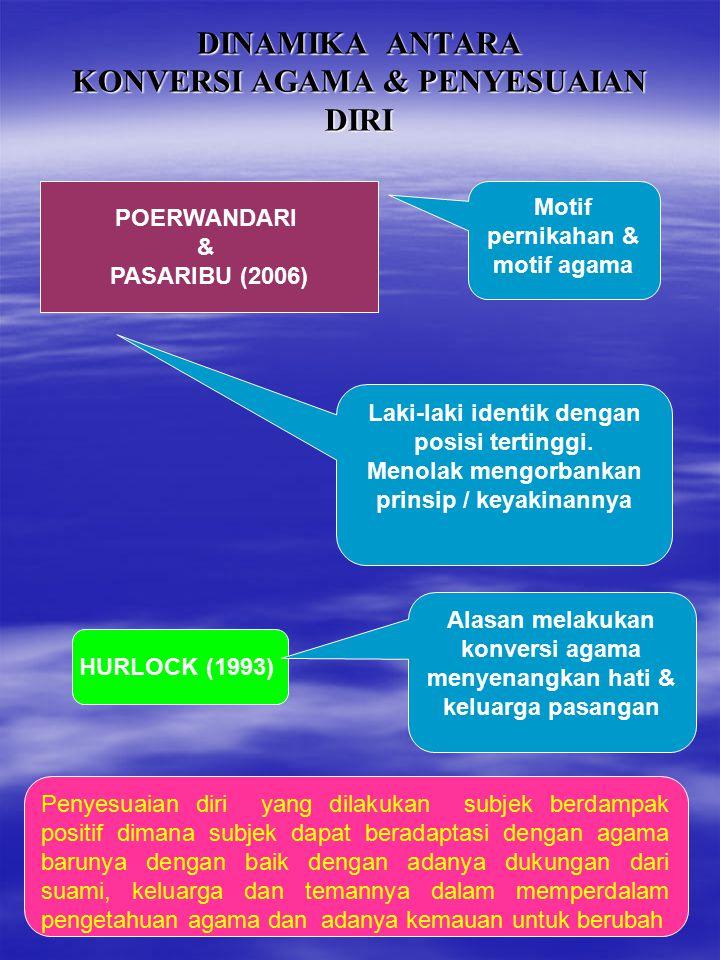 DINAMIKA ANTARA KONVERSI AGAMA & PENYESUAIAN DIRI Motif pernikahan & motif agama POERWANDARI & PASARIBU (2006) HURLOCK (1993) Alasan melakukan konvers