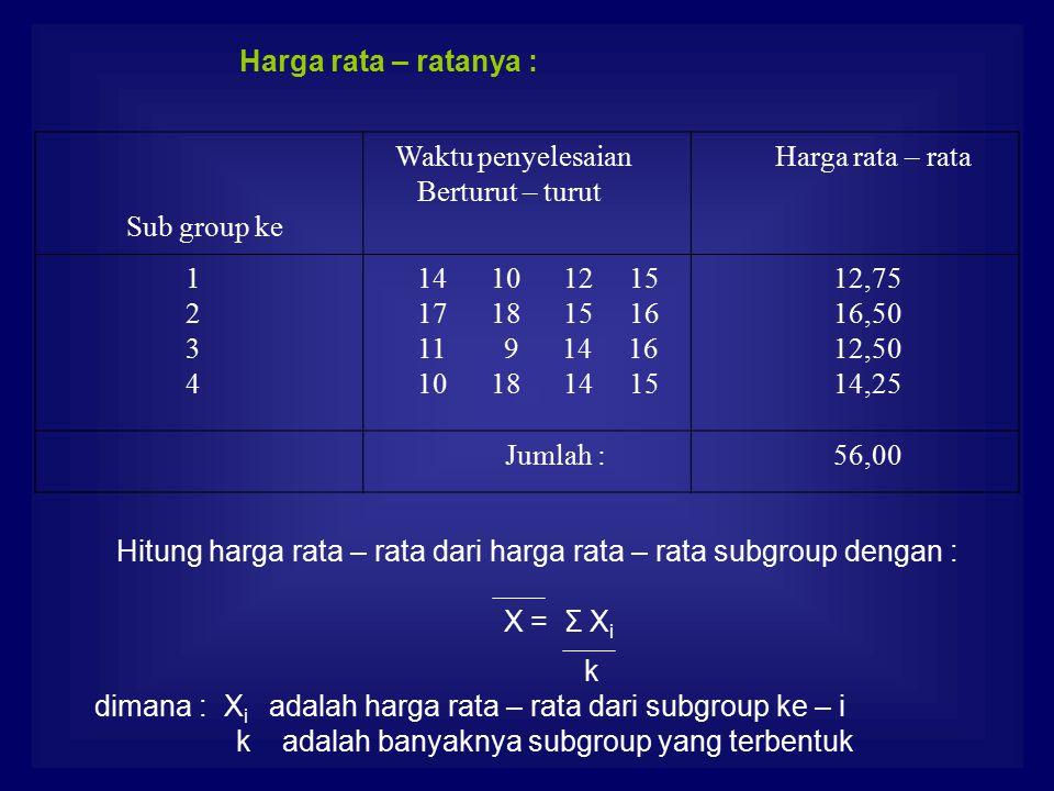 Harga rata – ratanya : Sub group ke Waktu penyelesaian Berturut – turut Harga rata – rata 1 2 3 4 14 10 12 15 17 18 15 16 11 9 14 16 10 18 14 15 12,75