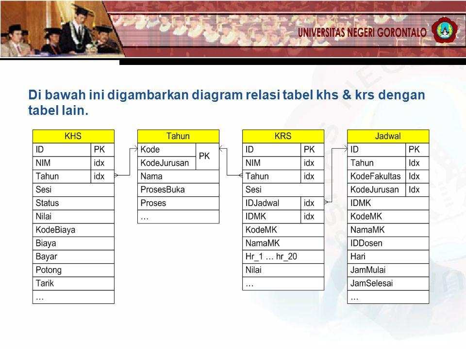 Di bawah ini digambarkan diagram relasi tabel khs & krs dengan tabel lain.