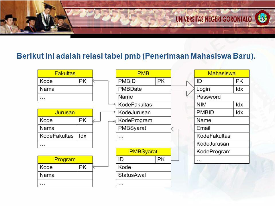 Berikut ini adalah relasi tabel pmb (Penerimaan Mahasiswa Baru).