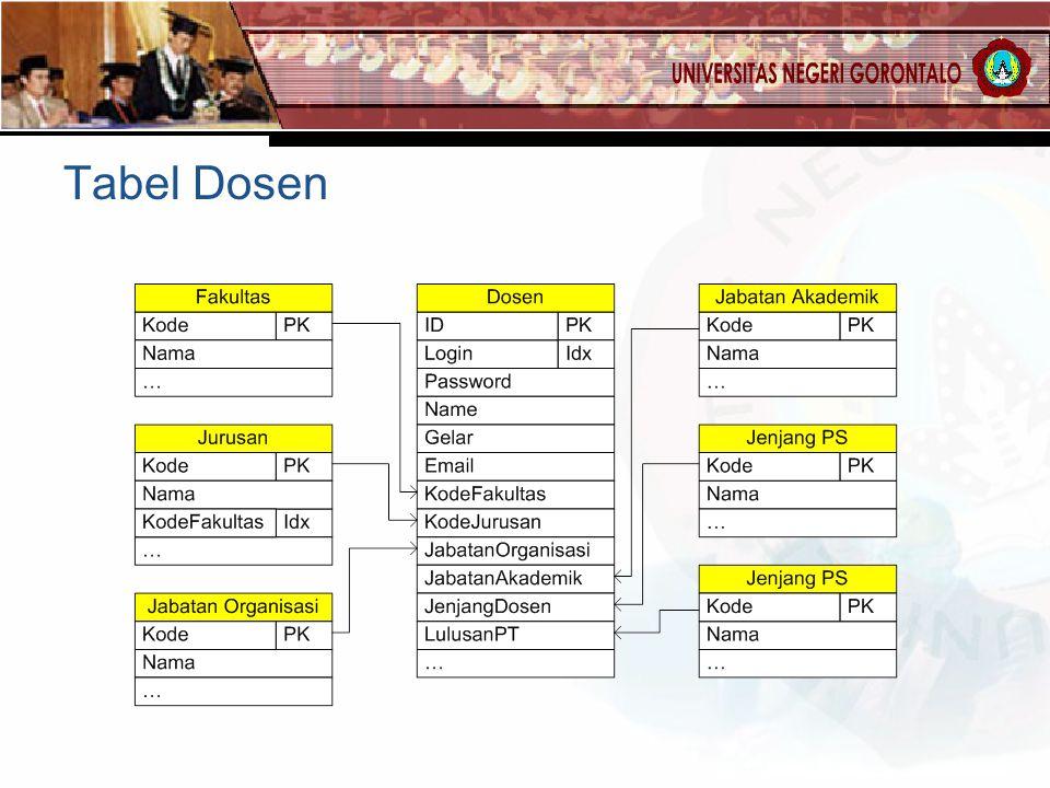 Tabel Dosen