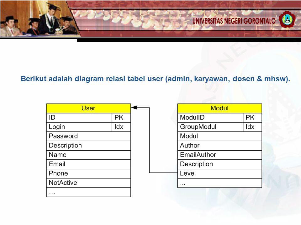 Berikut adalah diagram relasi tabel user (admin, karyawan, dosen & mhsw).