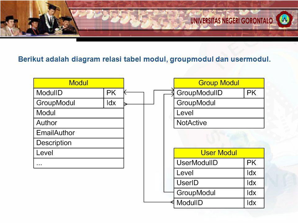 Berikut adalah diagram relasi tabel modul, groupmodul dan usermodul.