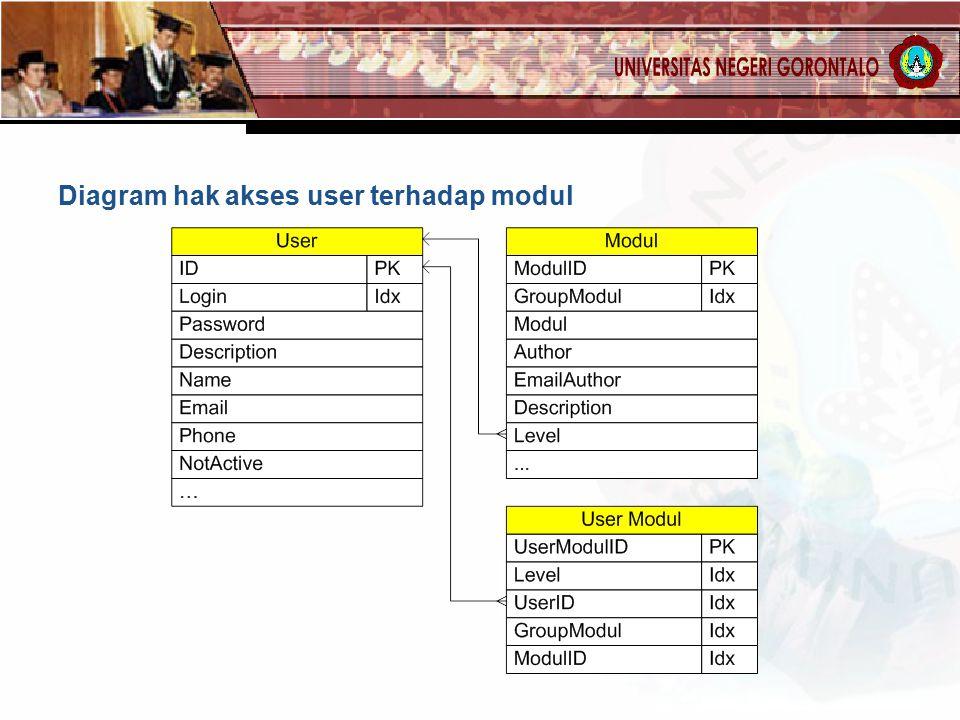 Diagram hak akses user terhadap modul