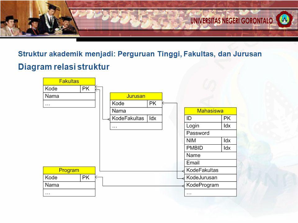 Struktur akademik menjadi: Perguruan Tinggi, Fakultas, dan Jurusan Diagram relasi struktur