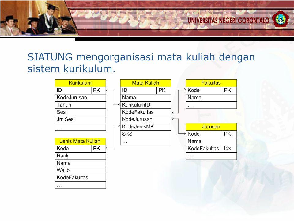 SIATUNG mengorganisasi mata kuliah dengan sistem kurikulum.