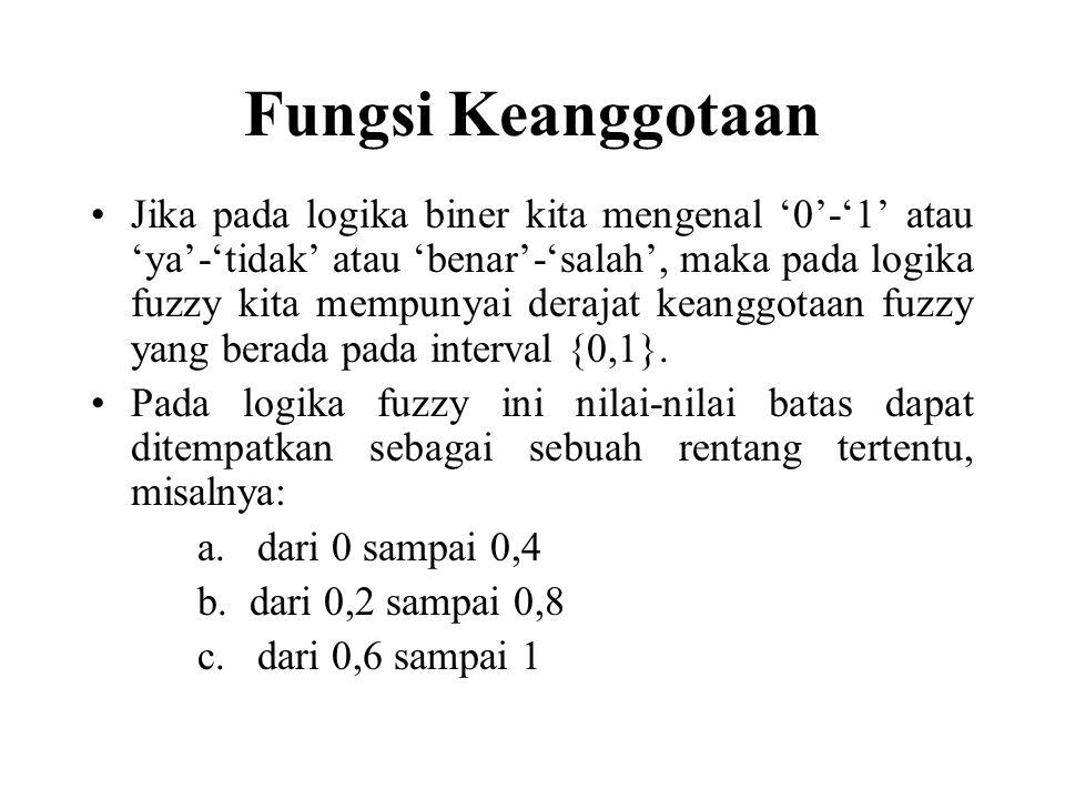 Fungsi Keanggotaan Jika pada logika biner kita mengenal '0'-'1' atau 'ya'-'tidak' atau 'benar'-'salah', maka pada logika fuzzy kita mempunyai derajat keanggotaan fuzzy yang berada pada interval {0,1}.
