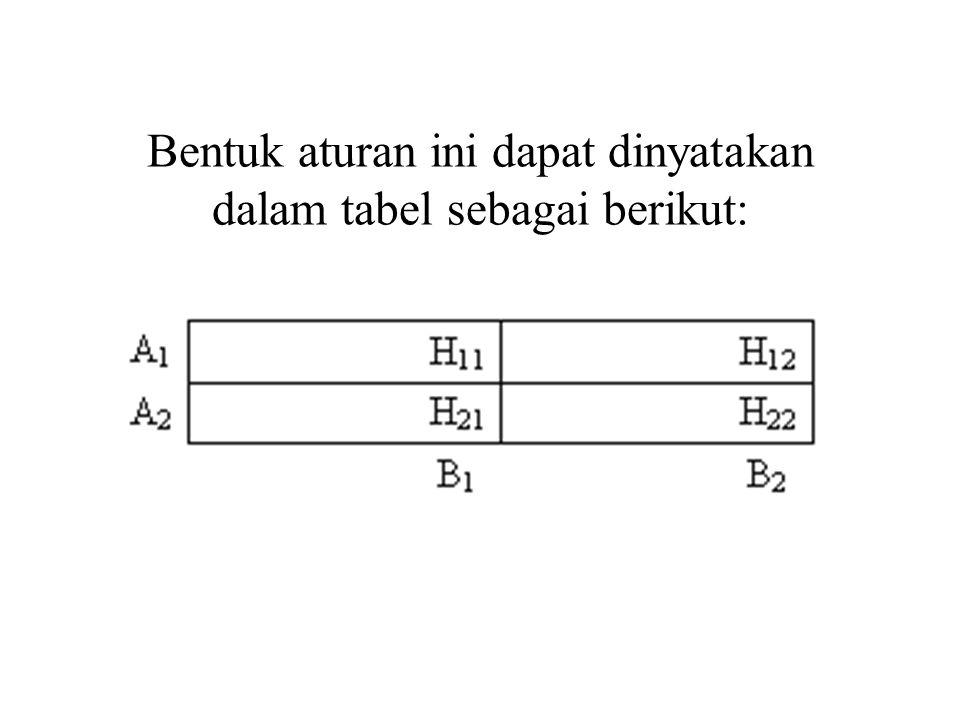 Suatu bentuk if A i and B j and C k then H ijk Berasal atau dibangun oleh if A i and Bj then Hij if Hij and Ck then Hijk