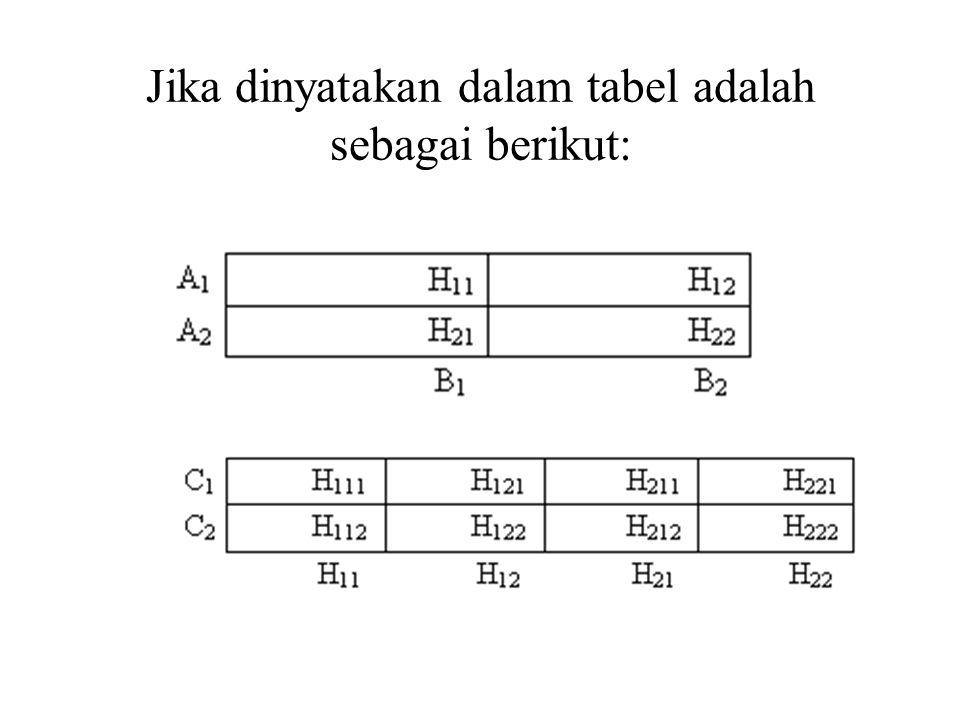 Fungsi segitiga didefinisikan sebagai berikut: