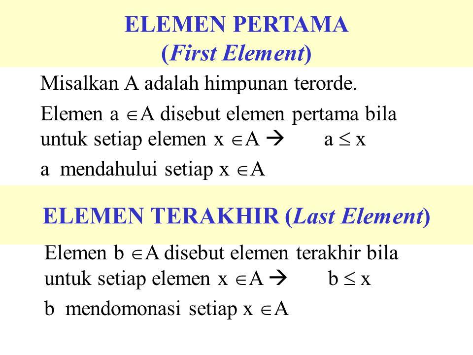 ELEMEN PERTAMA (First Element) Misalkan A adalah himpunan terorde. Elemen a  A disebut elemen pertama bila untuk setiap elemen x  A  a  x a mendah