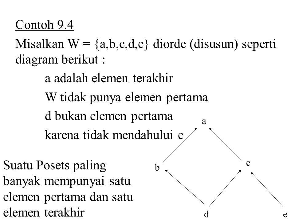 Contoh 9.4 Misalkan W = {a,b,c,d,e} diorde (disusun) seperti diagram berikut : a adalah elemen terakhir W tidak punya elemen pertama d bukan elemen pe