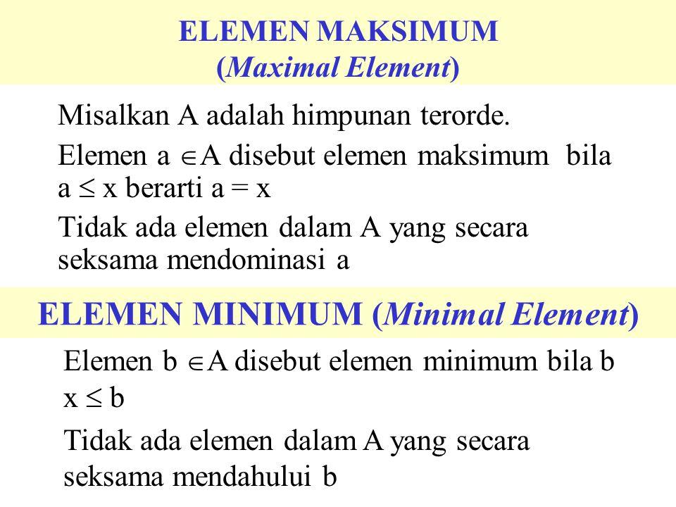 ELEMEN PERTAMA (First Element) Misalkan A adalah himpunan terorde. Elemen a  A disebut elemen maksimum bila a  x berarti a = x Tidak ada elemen dala