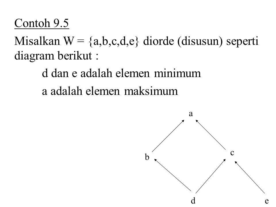 Contoh 9.5 Misalkan W = {a,b,c,d,e} diorde (disusun) seperti diagram berikut : d dan e adalah elemen minimum a adalah elemen maksimum d b c a e