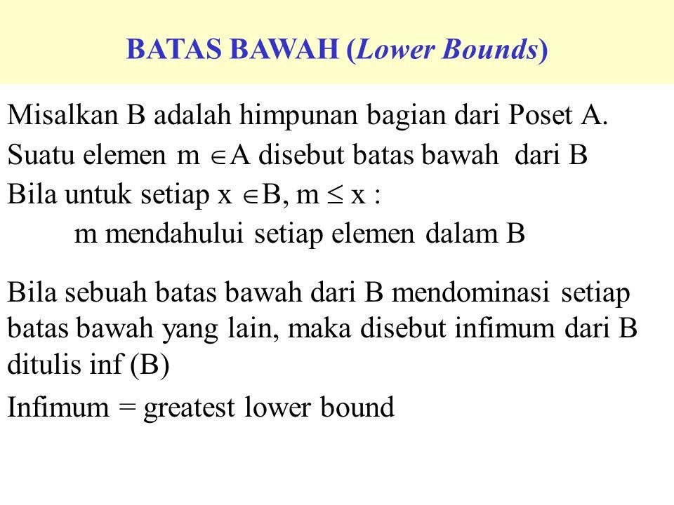ELEMEN PERTAMA (First Element) Misalkan B adalah himpunan bagian dari Poset A. Suatu elemen m  A disebut batas bawah dari B Bila untuk setiap x  B,