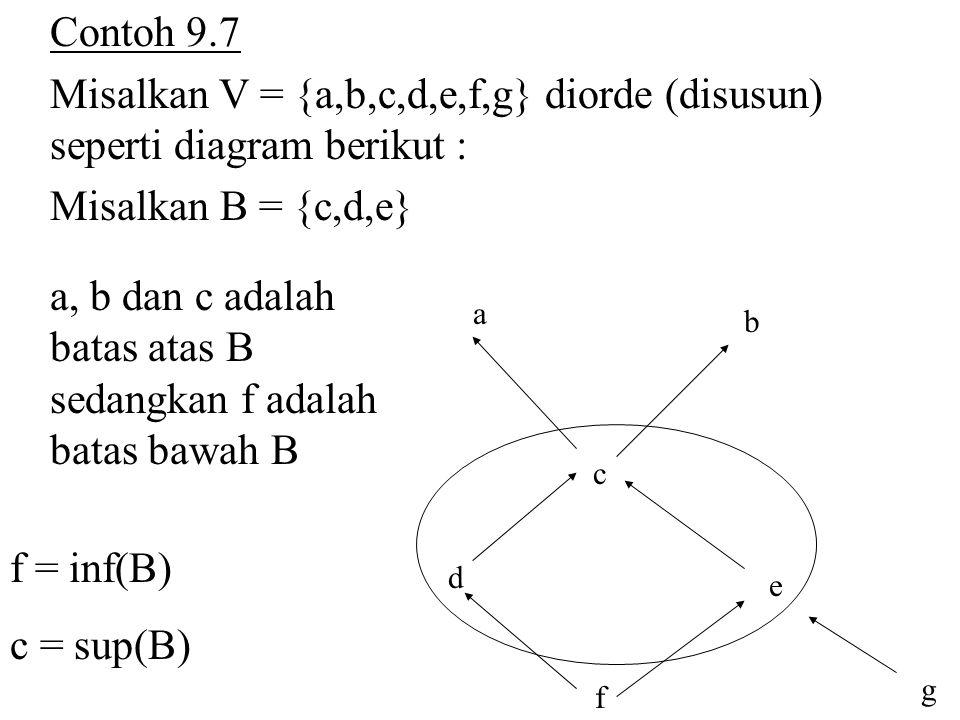 Contoh 9.7 Misalkan V = {a,b,c,d,e,f,g} diorde (disusun) seperti diagram berikut : Misalkan B = {c,d,e} e c d b a f g a, b dan c adalah batas atas B s