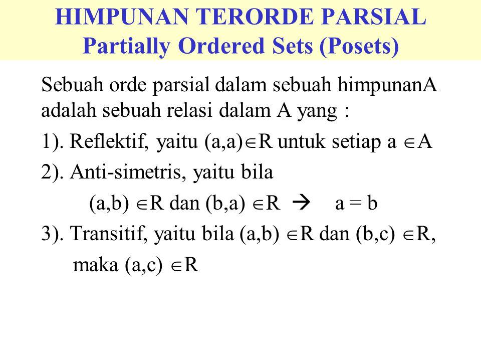HIMPUNAN TERORDE PARSIAL Partially Ordered Sets (Posets) Sebuah orde parsial dalam sebuah himpunanA adalah sebuah relasi dalam A yang : 1). Reflektif,