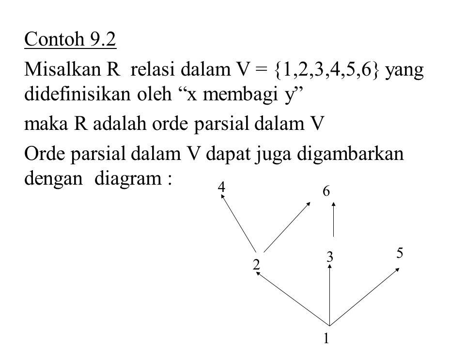 """Contoh 9.2 Misalkan R relasi dalam V = {1,2,3,4,5,6} yang didefinisikan oleh """"x membagi y"""" maka R adalah orde parsial dalam V Orde parsial dalam V dap"""