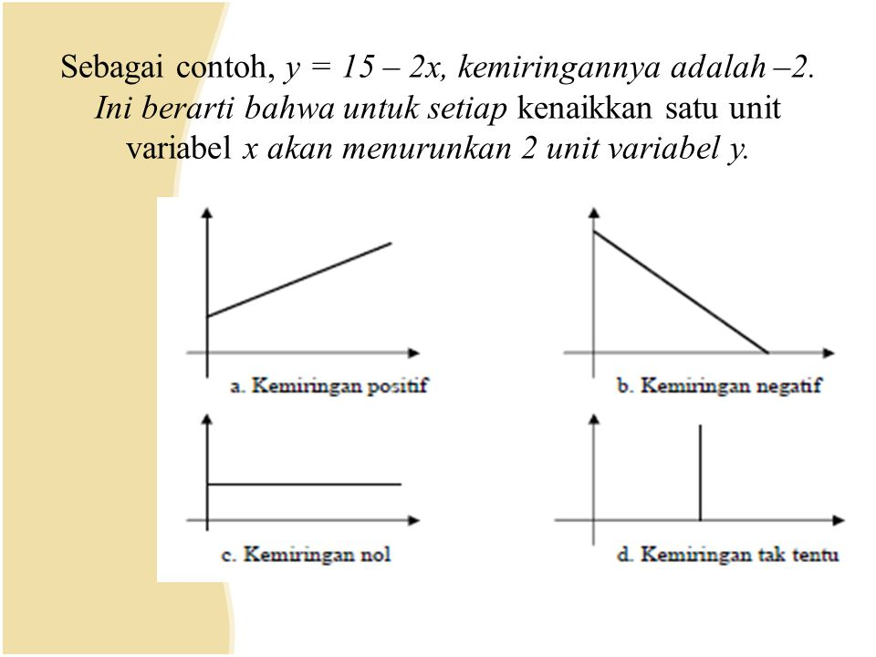 Sebagai contoh, y = 15 – 2x, kemiringannya adalah –2. Ini berarti bahwa untuk setiap kenaikkan satu unit variabel x akan menurunkan 2 unit variabel y.