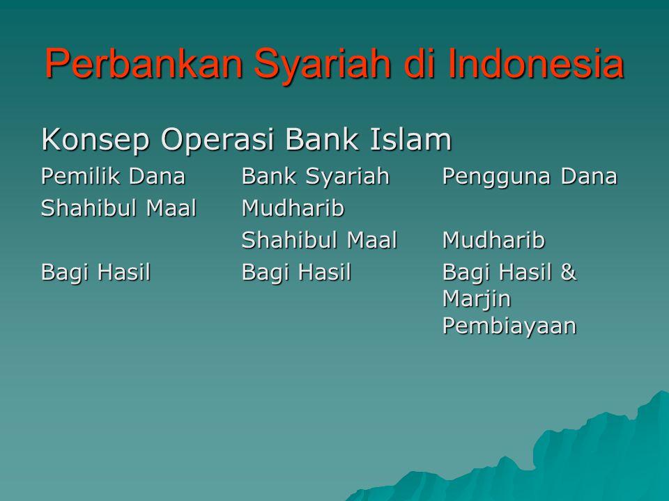 Perbankan Syariah di Indonesia Konsep Operasi Bank Islam Pemilik DanaBank SyariahPengguna Dana Shahibul MaalMudharib Bagi HasilBagi HasilBagi Hasil &