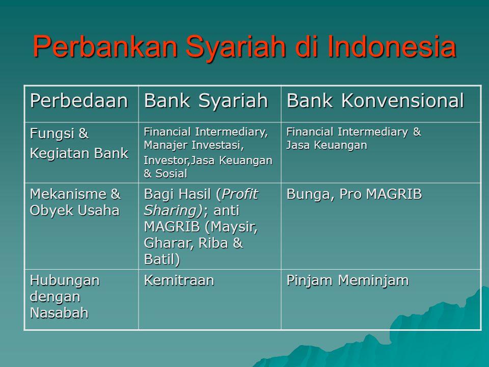 Perbankan Syariah di Indonesia Perbedaan Bank Syariah Bank Konvensional Fungsi & Kegiatan Bank Financial Intermediary, Manajer Investasi, Investor,Jas