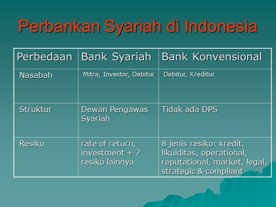 Perbankan Syariah di Indonesia Perbedaan Bank Syariah Bank Konvensional Ruang lingkup usaha Leasing (Ijarah, IMBT), Jual beli (Murabahah) Bagi hasil (Mudharabah) via subsidiary company (anak perusahaan bank) Money Market Money Market PUAS (Pasar Uang Syariah), SWBI (Sertifikat Wadiah BI) SBI, PUAB (Pasar Uang antar Bank) Pembiayaan Pembiayaan Pembiayaan (Financing), tdk ada Overdraft tetapi via Qard (Bridging Finance) Kredit, Overdraft