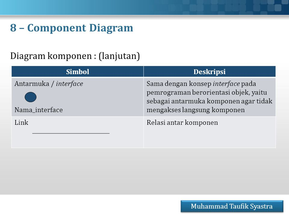 8 – Component Diagram Diagram komponen : (lanjutan) Muhammad Taufik Syastra SimbolDeskripsi Antarmuka / interface Nama_interface Sama dengan konsep in
