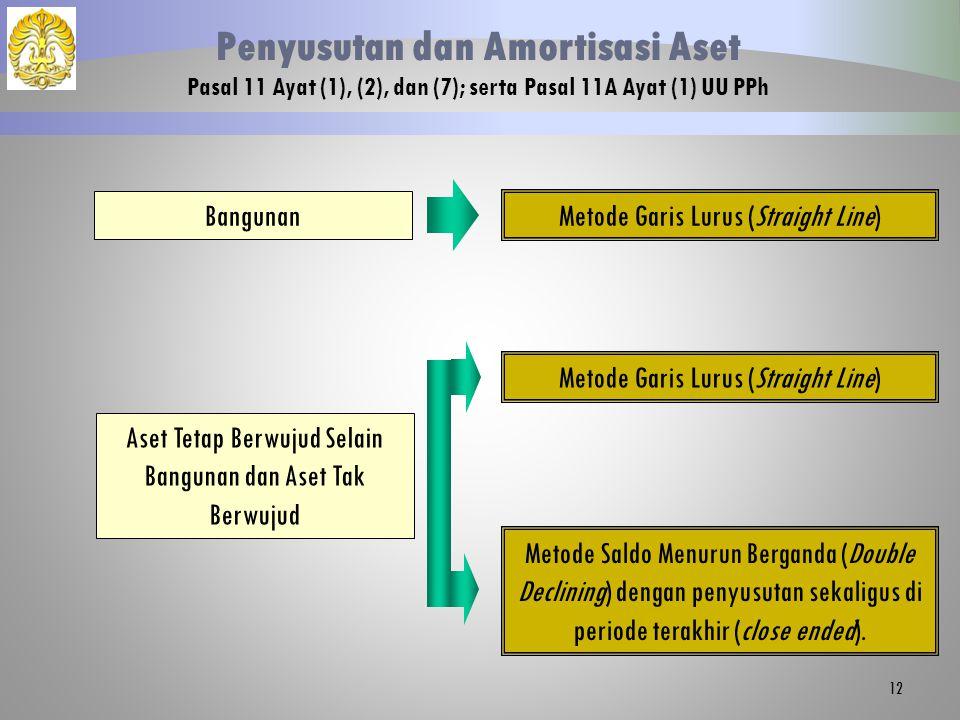 12 Bangunan Metode Garis Lurus (Straight Line) Penyusutan dan Amortisasi Aset Pasal 11 Ayat (1), (2), dan (7); serta Pasal 11A Ayat (1) UU PPh Aset Te
