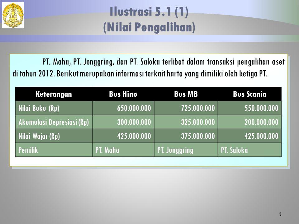 PT. Maha, PT. Jonggring, dan PT. Saloka terlibat dalam transaksi pengalihan aset di tahun 2012. Berikut merupakan informasi terkait harta yang dimilik