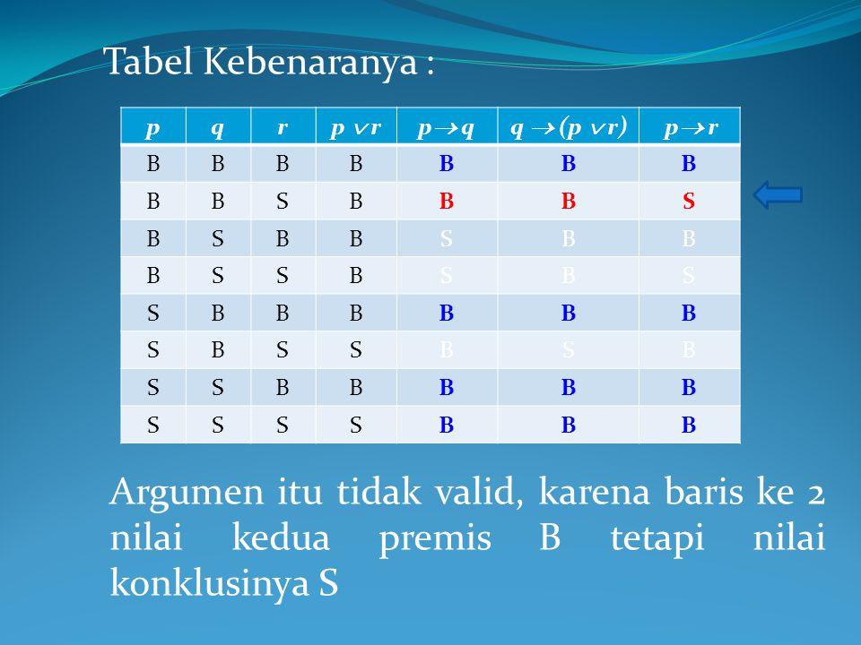 Tabel Kebenaranya : pqr p  rp  qq  (p  r) p  r BBBBBBB BBSBBBS BSBBSBB BSSBSBS SBBBBBB SBSSBSB SSBBBBB SSSSBBB Argumen itu tidak valid, karena baris ke 2 nilai kedua premis B tetapi nilai konklusinya S