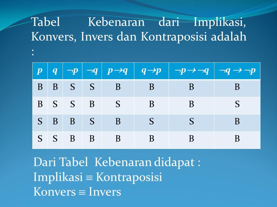 Tabel Kebenaran dari Implikasi, Konvers, Invers dan Kontraposisi adalah : pq pp qqpqpqqpqp p qp q  q   p BBSSBBBB BSSBSBBS SBBSBSSB SSBBBBBB Dari Tabel Kebenaran didapat : Implikasi  Kontraposisi Konvers  Invers