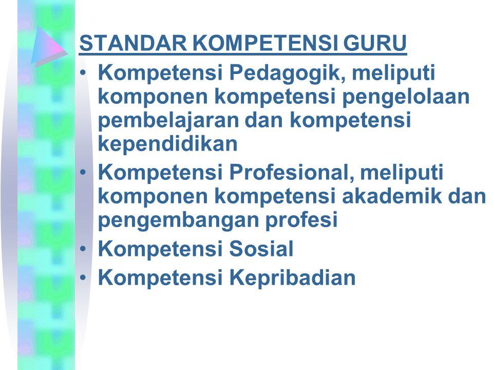 STANDAR KOMPETENSI GURU Kompetensi Pedagogik, meliputi komponen kompetensi pengelolaan pembelajaran dan kompetensi kependidikan Kompetensi Profesional, meliputi komponen kompetensi akademik dan pengembangan profesi Kompetensi Sosial Kompetensi Kepribadian