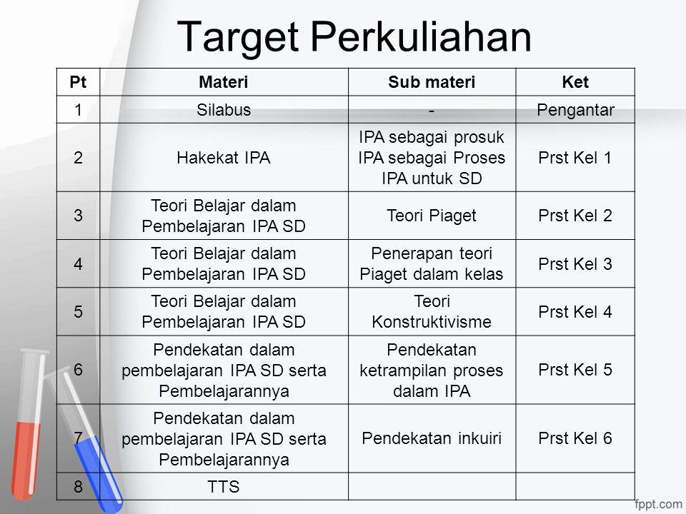 Target Perkuliahan PtMateriSub materiKet 1Silabus-Pengantar 2Hakekat IPA IPA sebagai prosuk IPA sebagai Proses IPA untuk SD Prst Kel 1 3 Teori Belajar